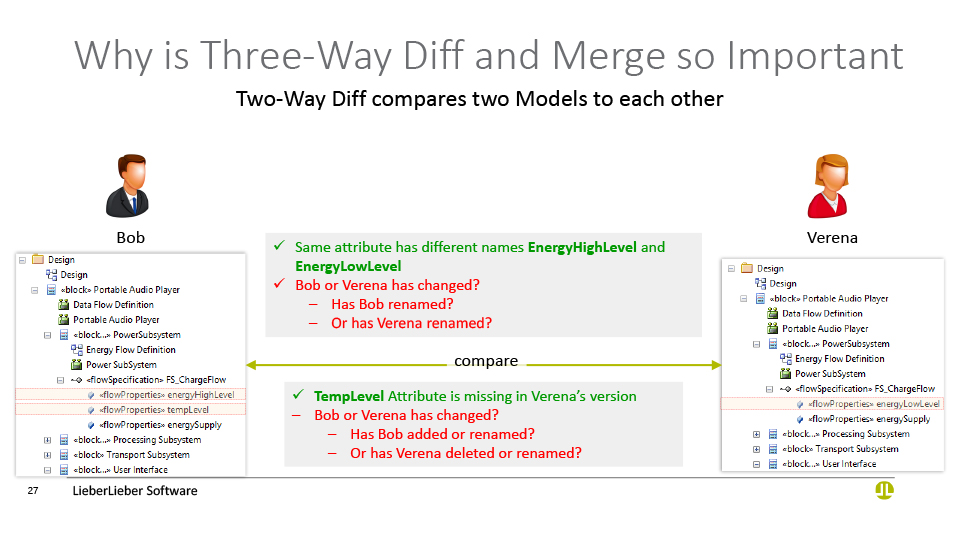 why is three-way diff and merge important