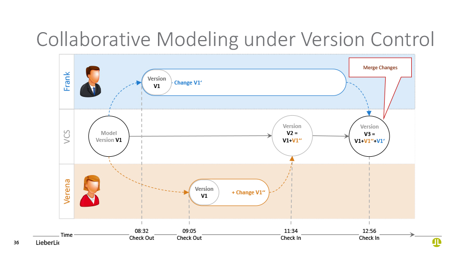 Collaborative Modeling under Version Control