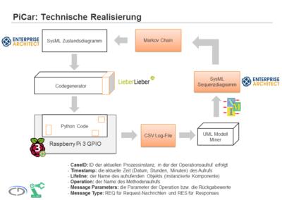PiCar Technische Realisierung