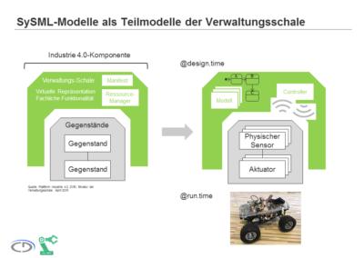 SySML-Modelle als Teilmodelle der Verwaltungsschale